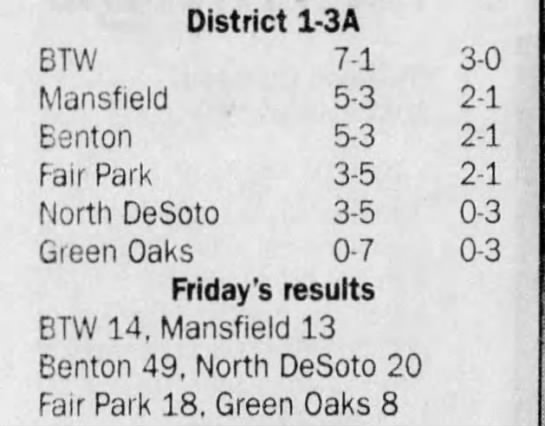 Oct 25 District Standings